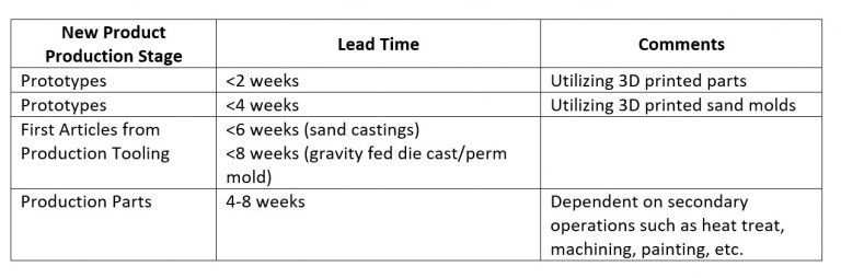 Graphic Indicating New Product Lead Times